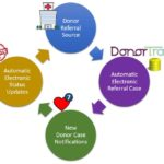 Automatic Electronic Donor Referral