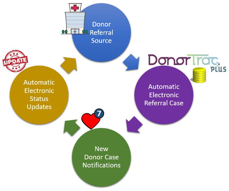ElectronicDonorReferral